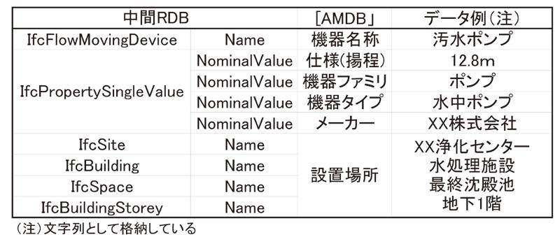 表-8 設備要素のデータ変換例