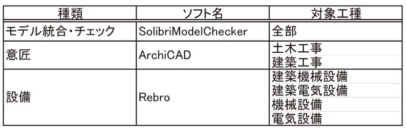 表-1 利用ソフト
