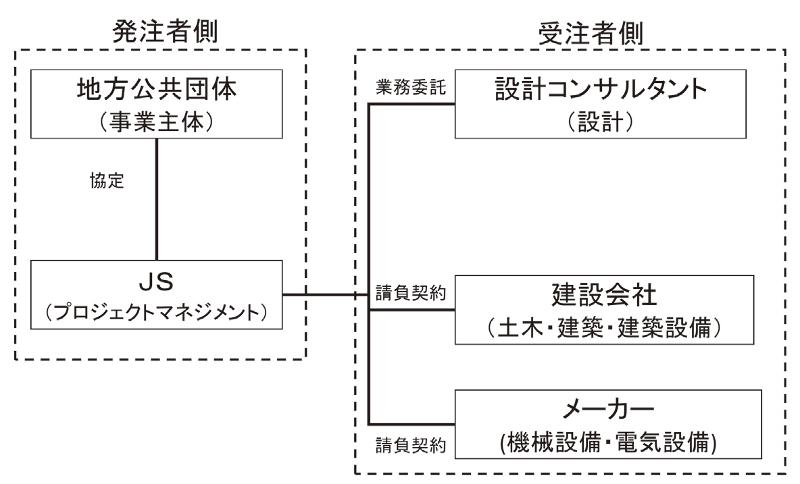図-3 JSの役割