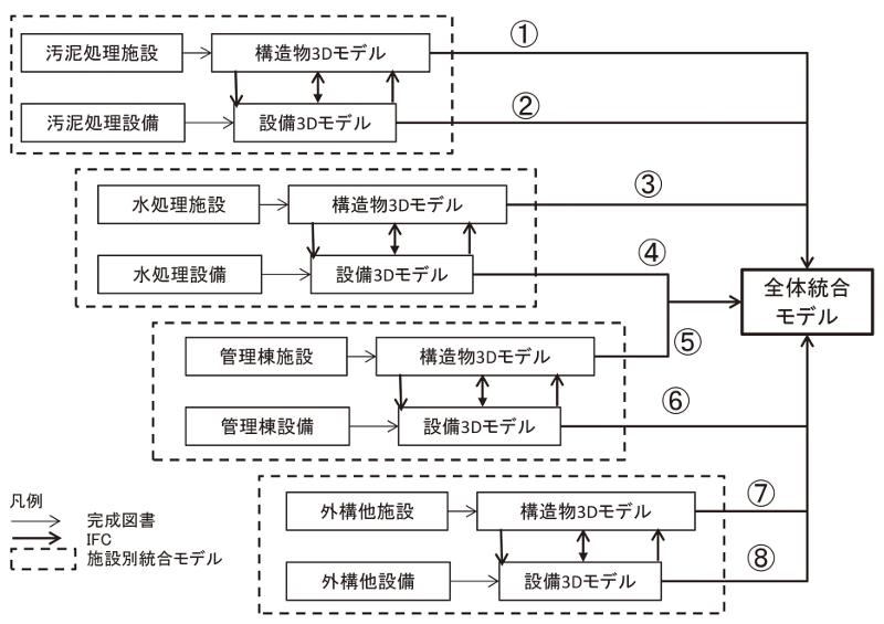 図-4 3次元化の手順