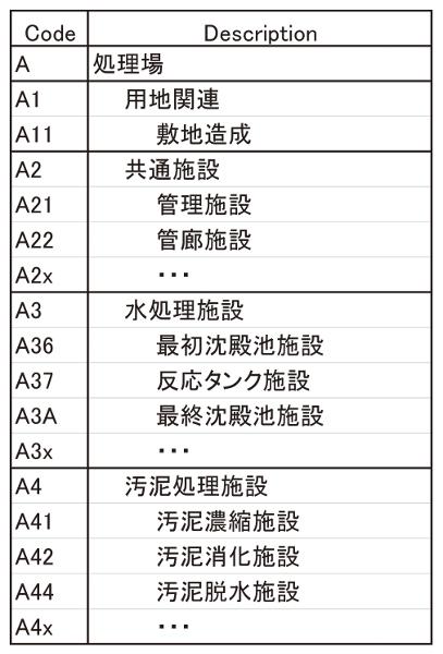 表-2 JS標準施設WBS