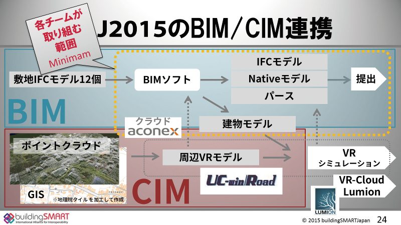 BLJ2015におけるBIM/CIM連携と参加チームで取り組む範囲