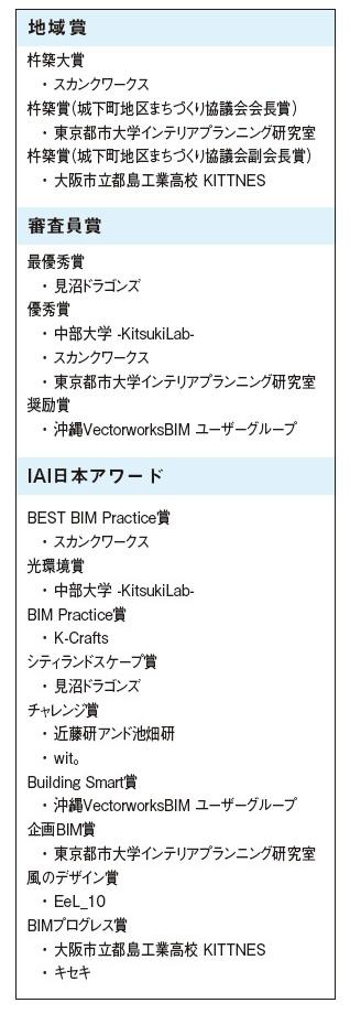表 BLJ2015結果一覧