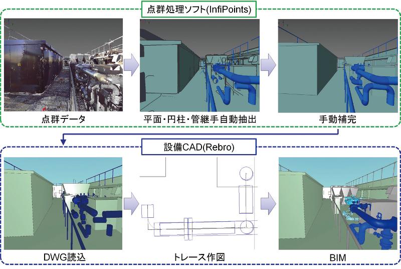 図-3 BIM化フロー