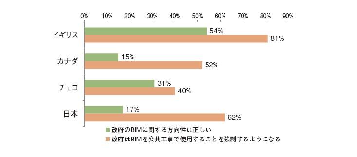 図-11 BIMの施策について