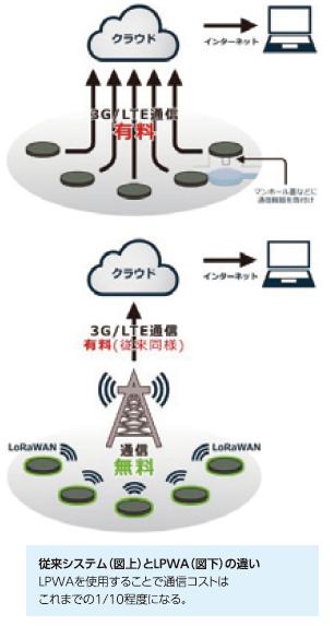 従来システム(図上)とLPWA(図下)の違い