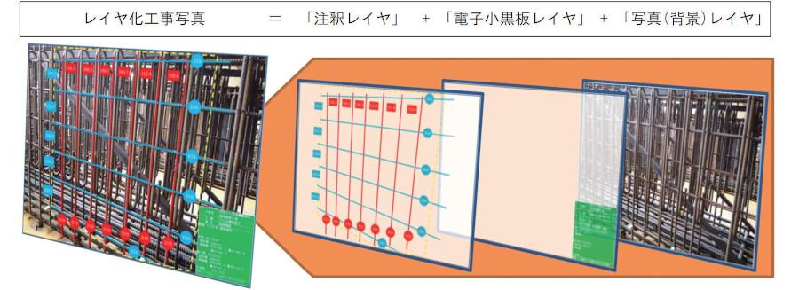 写真レイヤ化の構成