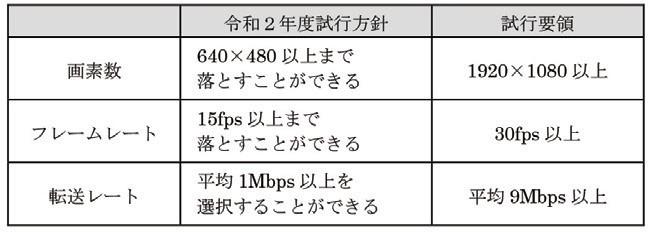 表-1 令和2年度方針における各仕様