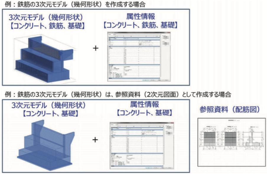 BIM/CIM活用ガイドライン(案)