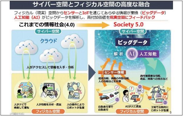 Society5.0時代の仕組み