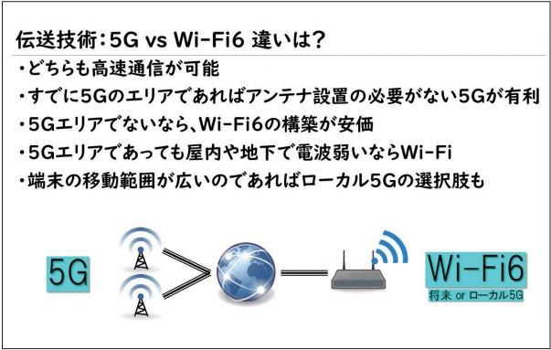 5GとWi-Fi6との比較