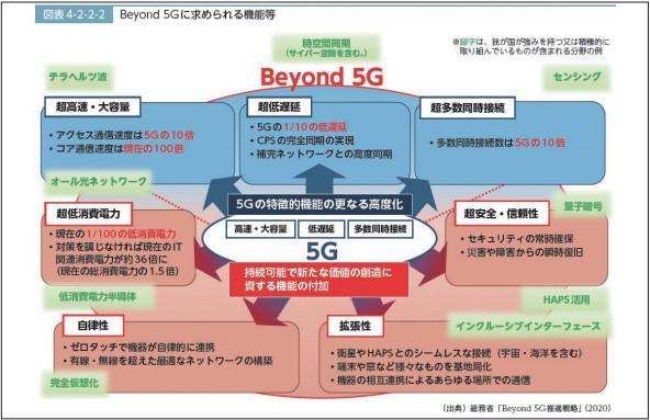 Beyond5Gに求められる機能など