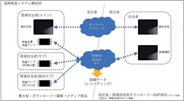 遠隔検査システム構成例