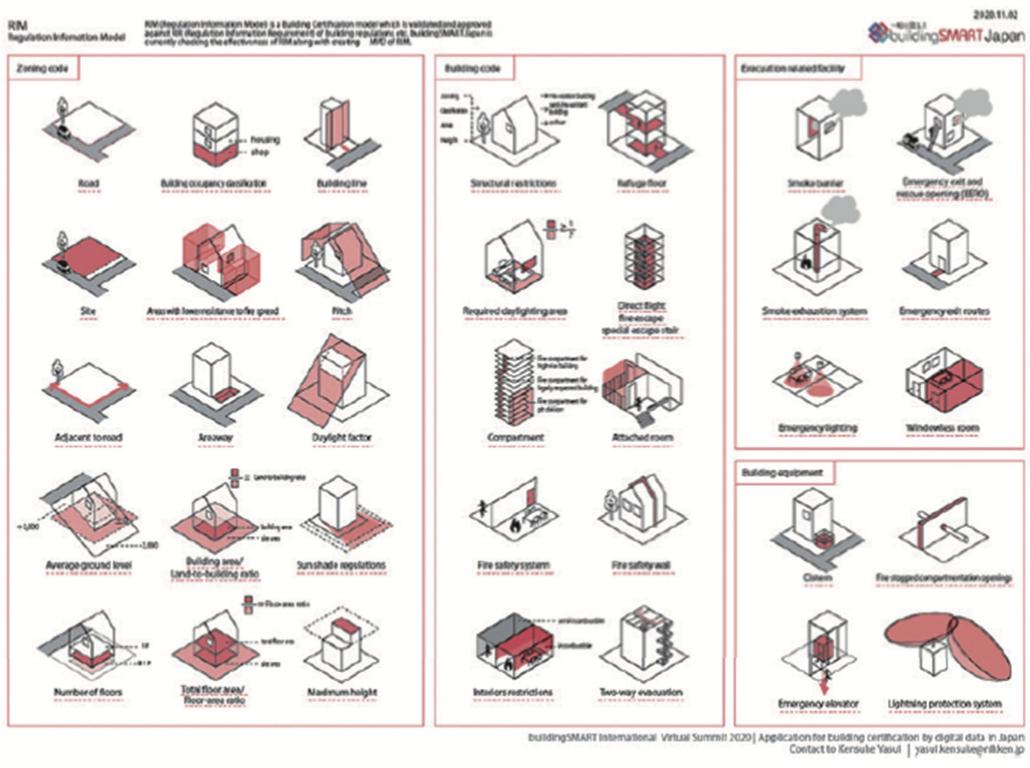 法規情報モデルRIMのイメージ