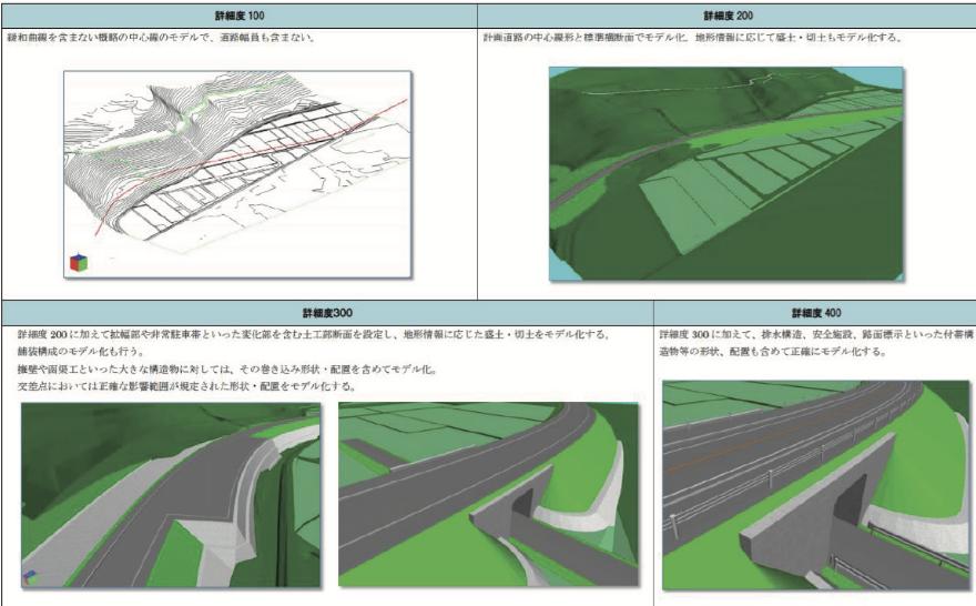 土木分野におけるモデル詳細度標準(案)