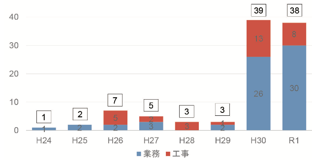 東北地方整備局におけるBIM/CIM活用業務・工事実施状況