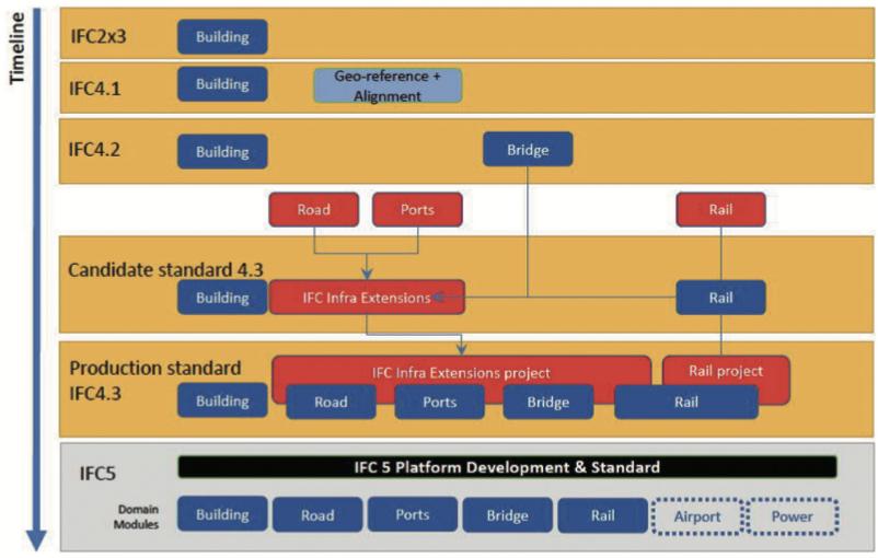 インフラストラクチャー分野のIFC策定ロードマップ