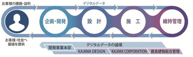 デジタルデータの循環