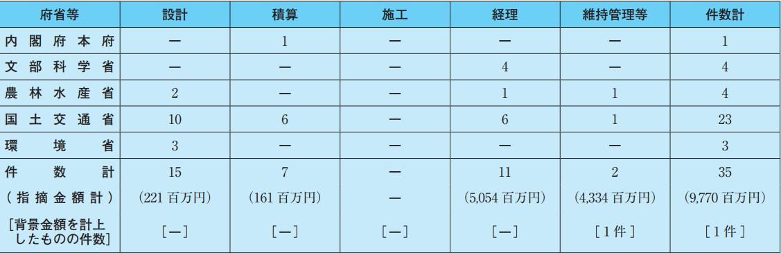 令和元年度決算検査報告における公共工事関係の指摘事項の件数・金額