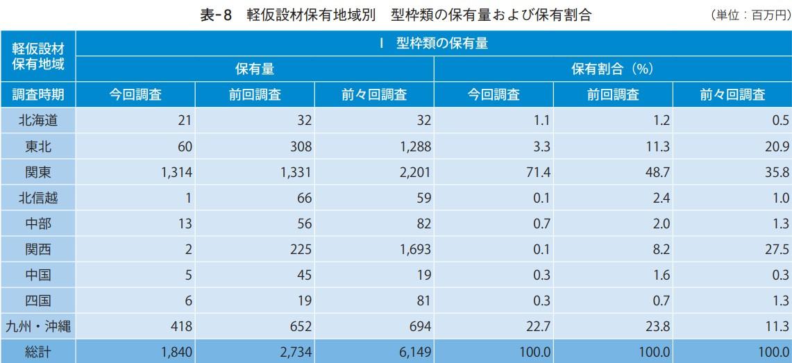 軽仮設材保有地域別 型枠類の保有量および保有割合