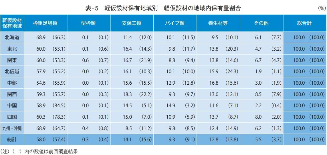 軽仮設材保有地域別 軽仮設材の地域内保有量割合