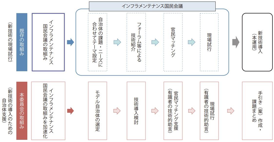 インフラメンテナンス新技術・体制等導入推進委員会の役割