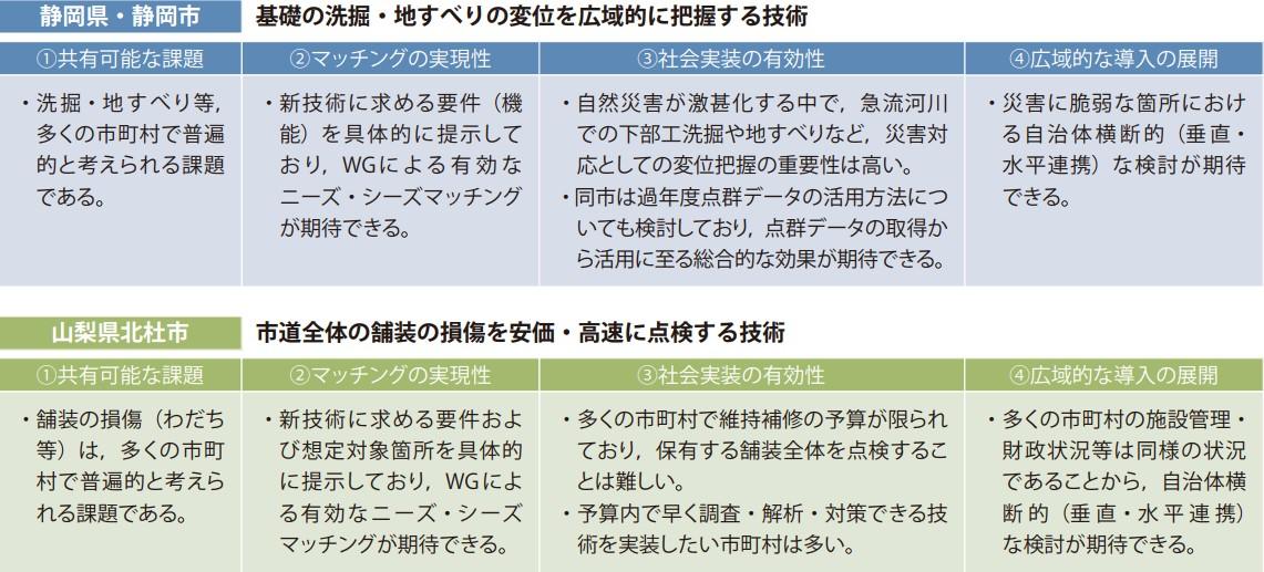 モデル自治体の選定