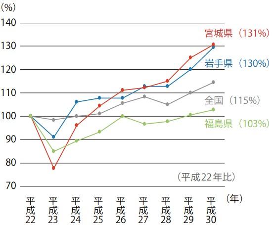 製造品出荷額等の回復状況