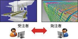 インフラ分野のDXの推進(ICT等を活用した非接触・リモート型の働き方への転換)