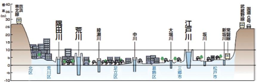 隅田川・荒川・江戸川と市街地の標高の関係