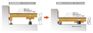 天井高の確保と遮音性能を両立する『超低床ソリッドS工法』