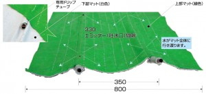 灌水チューブ内蔵埋設専用保水マット『グローベンエコレインマット』