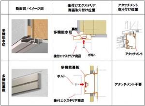機能商品ラクラク後付け 多機能水切・多機能幕板