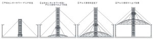 昇降ロボットジャッキ『FCFシステム』を用いたアルミドーム屋根の組立架設工法