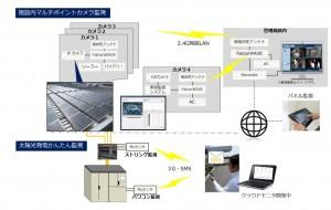 日本電業工作が『太陽光発電施設向けワイヤレス監視パッケージ』を開発