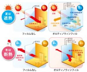 高い透明性と優れた遮熱・断熱性能を発揮『AltynoWINFIL』