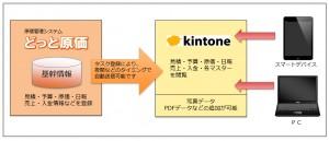 原価管理システム『どっと原価』と業務アプリクラウド『kintone』が連携