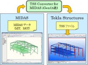 鉄骨モデル変換ツール『TSS Converter for MIDAS iGen(S造)』