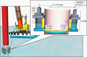 打設中の鋼管杭の鉛直度をリアルタイムに計測できる『鋼管杭鉛直度管理システム』