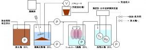 フジタがセシウム含有の除染排水処理(FOWM)システムを開発