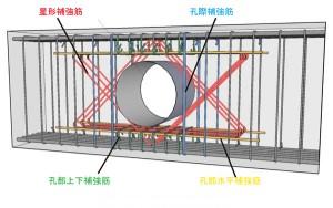 フジタと大和ハウス工業が基礎梁貫通孔補強『スターズ基礎梁工法』を共同開発