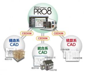 『3Dマイホームデザイナー』がプレカットCAD・他CADとの連携を強化