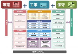 内田洋行がERP/基幹業務システム『スーパーカクテルデュオ 設備工事・保守/建材工事』を発売