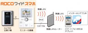 スマートフォン連動テレビドアホン『ROCOワイドスマホ』