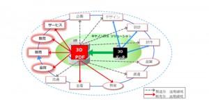 キヤノンITソリューションズが『3D PDFドキュメント制作サービス』を開始