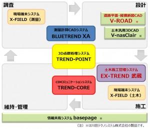 『V-ROAD』から『EX-TREND 武蔵』へのシームレスなデータ連携を実現