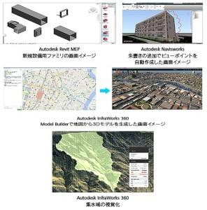 BIM/CIMを推進する建築・土木インフラ業界向けアプリケーション