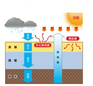 ヒートアイランド現象抑制、猛暑対策に効果的な『熱伝導保水スラグ舗装材ヒートスルーサンド』
