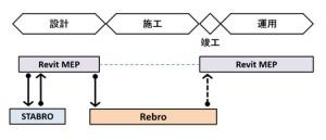 日本設計とオートデスクによる設備設計業務を改善する連携ツール