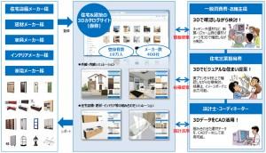 福井コンピュータホールディングスによる新サービス『3Dカタログサイト』